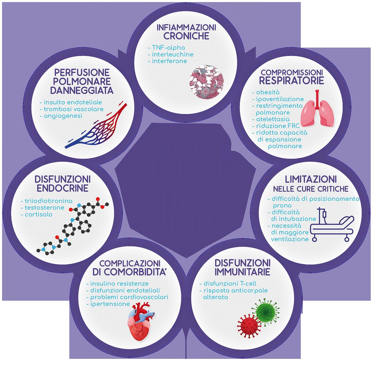 keylife diet obesità